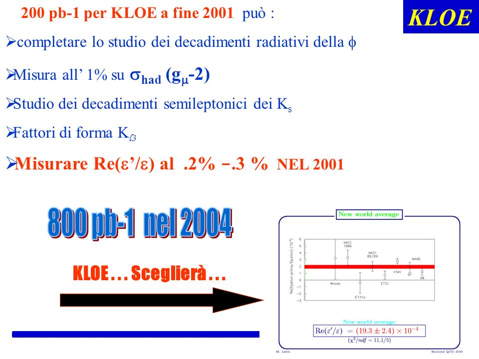 KLOE 800 pb-1 nel 2004 Misurare Re(e'/e) al .2% -.3 % NEL 2001