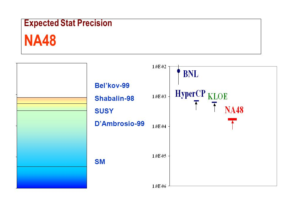 Expected Stat Precision NA48