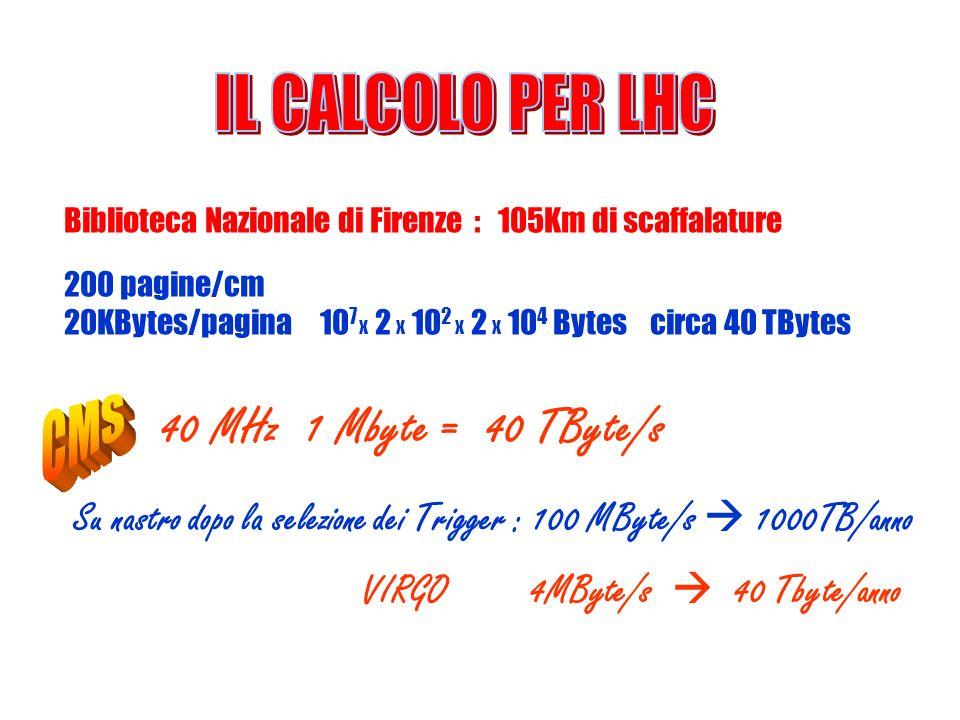40 MHz 1 Mbyte = 40 TByte/s IL CALCOLO PER LHC CMS