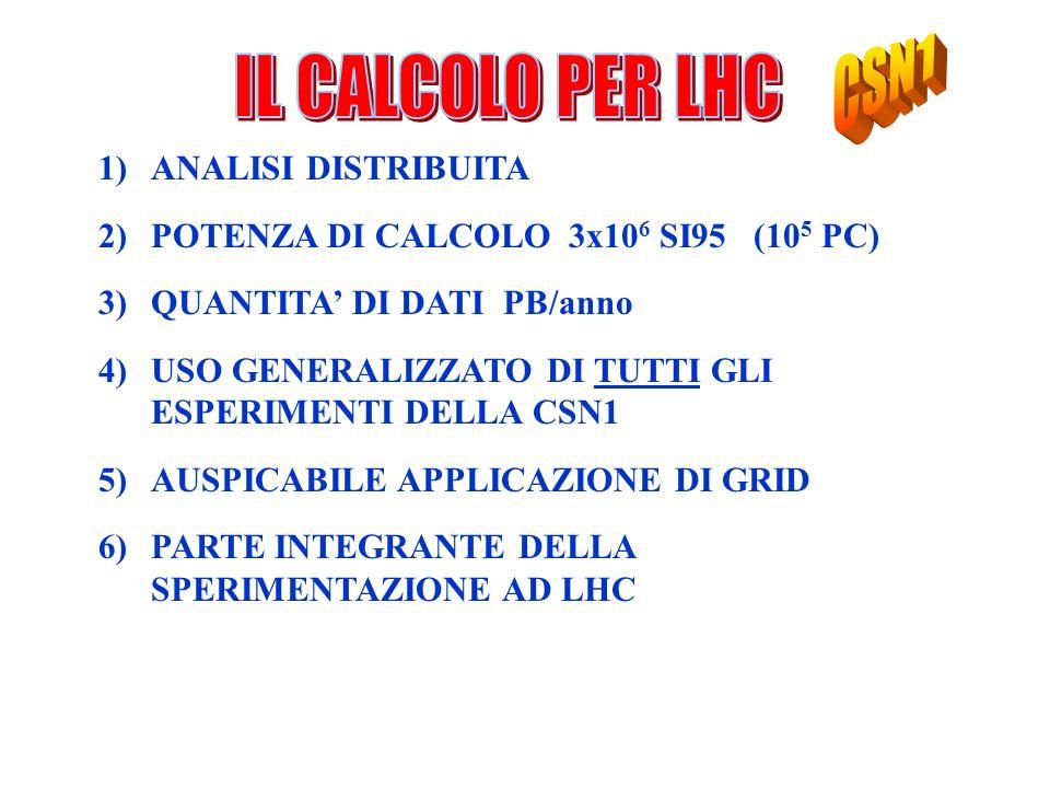 CSN1 IL CALCOLO PER LHC ANALISI DISTRIBUITA