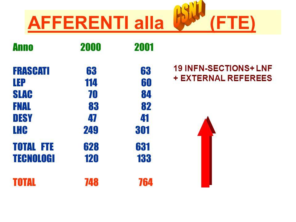 AFFERENTI alla (FTE) CSN1 Anno 2000 2001 FRASCATI 63 63 LEP 114 60