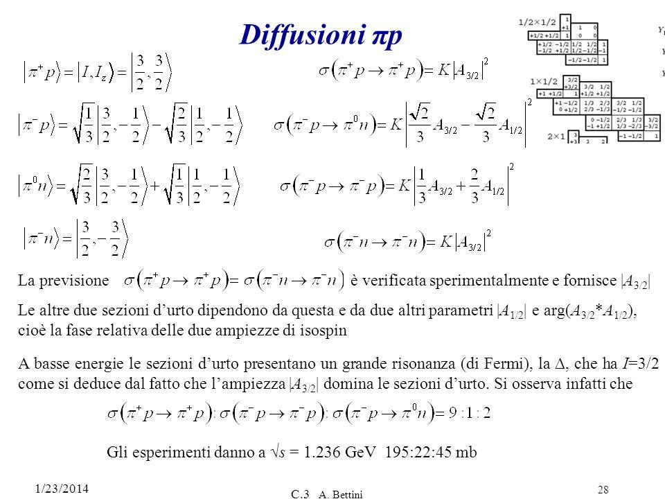Diffusioni πp La previsione è verificata sperimentalmente e fornisce |A3/2|