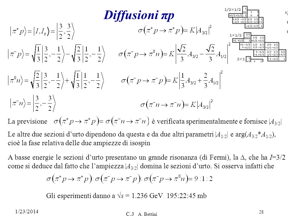 Diffusioni πpLa previsione è verificata sperimentalmente e fornisce |A3/2|