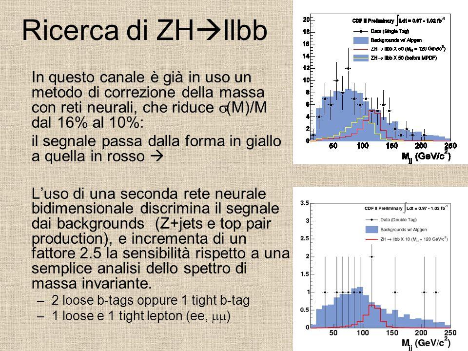 Ricerca di ZHllbb In questo canale è già in uso un metodo di correzione della massa con reti neurali, che riduce s(M)/M dal 16% al 10%:
