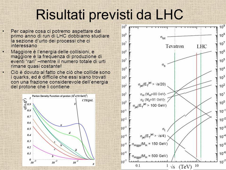 Risultati previsti da LHC