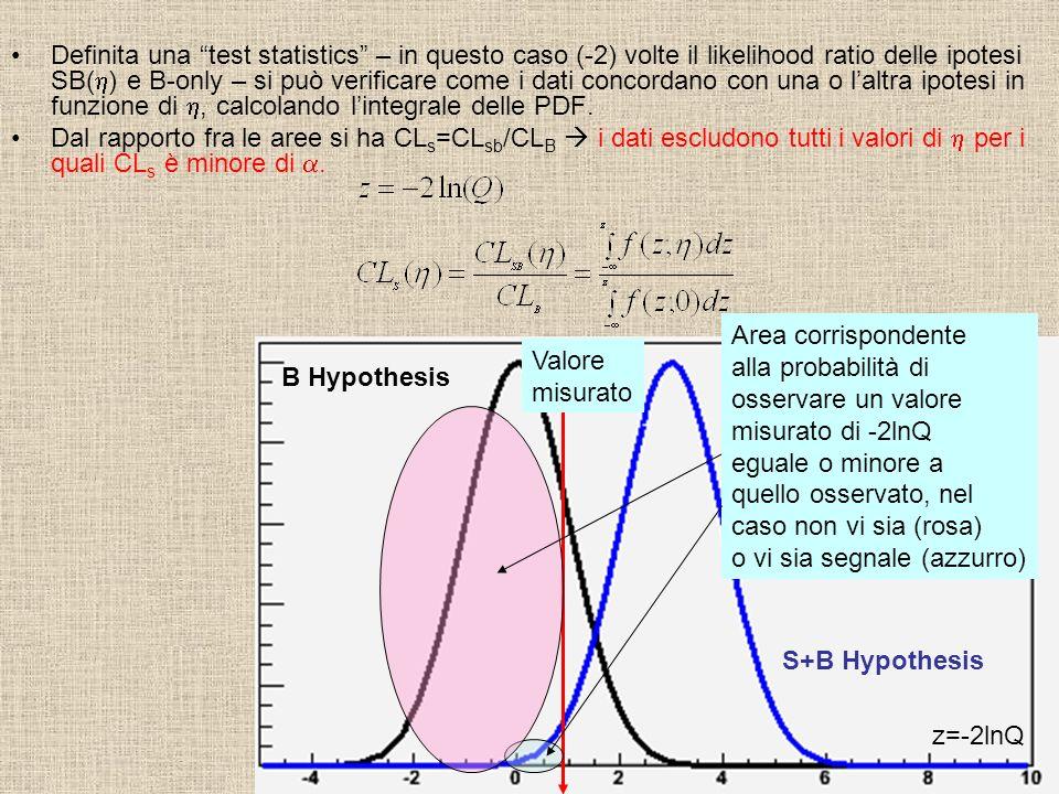 Definita una test statistics – in questo caso (-2) volte il likelihood ratio delle ipotesi SB(h) e B-only – si può verificare come i dati concordano con una o l'altra ipotesi in funzione di h, calcolando l'integrale delle PDF.