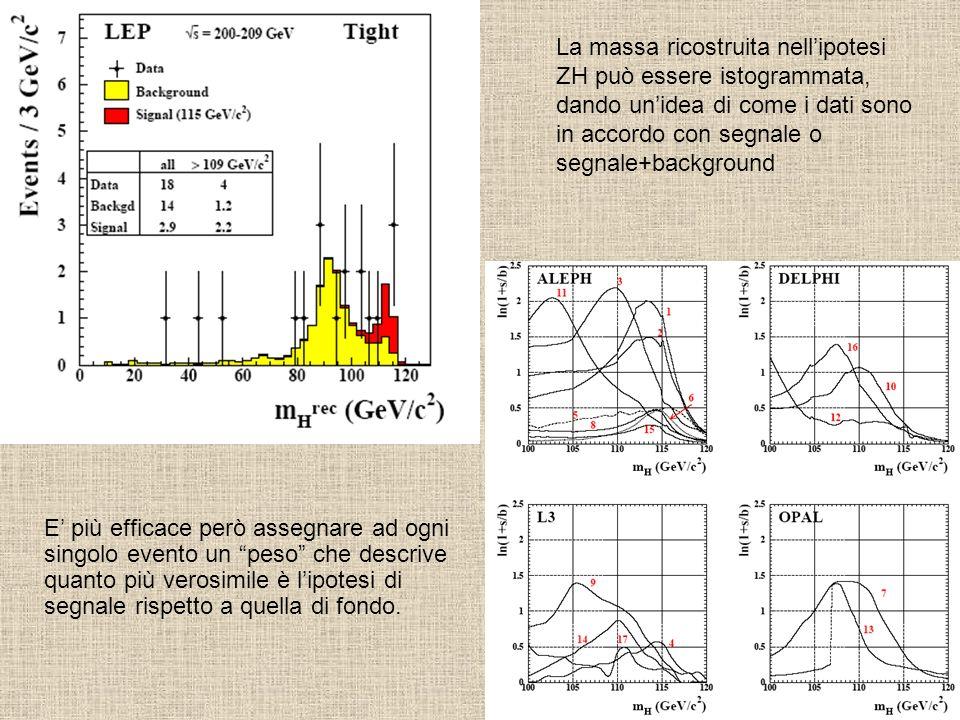 La massa ricostruita nell'ipotesi ZH può essere istogrammata, dando un'idea di come i dati sono in accordo con segnale o segnale+background