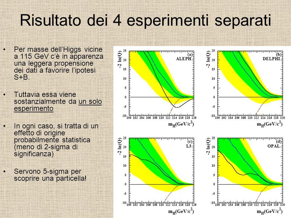 Risultato dei 4 esperimenti separati