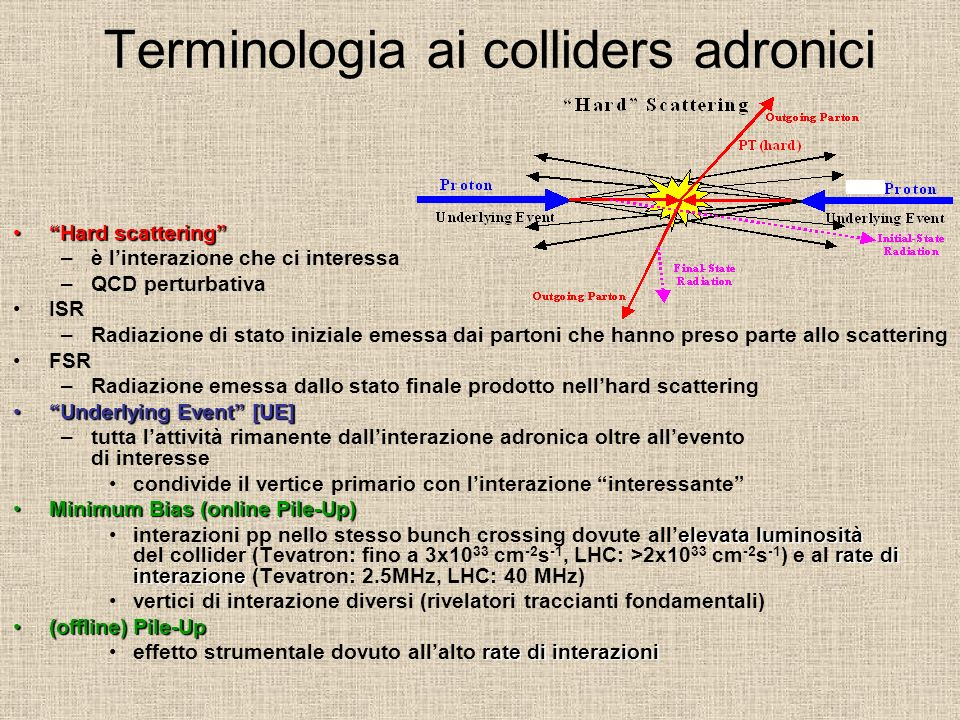 Terminologia ai colliders adronici
