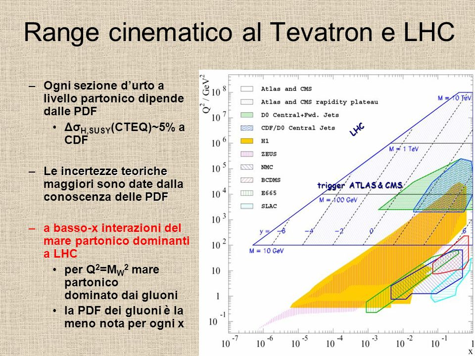 Range cinematico al Tevatron e LHC