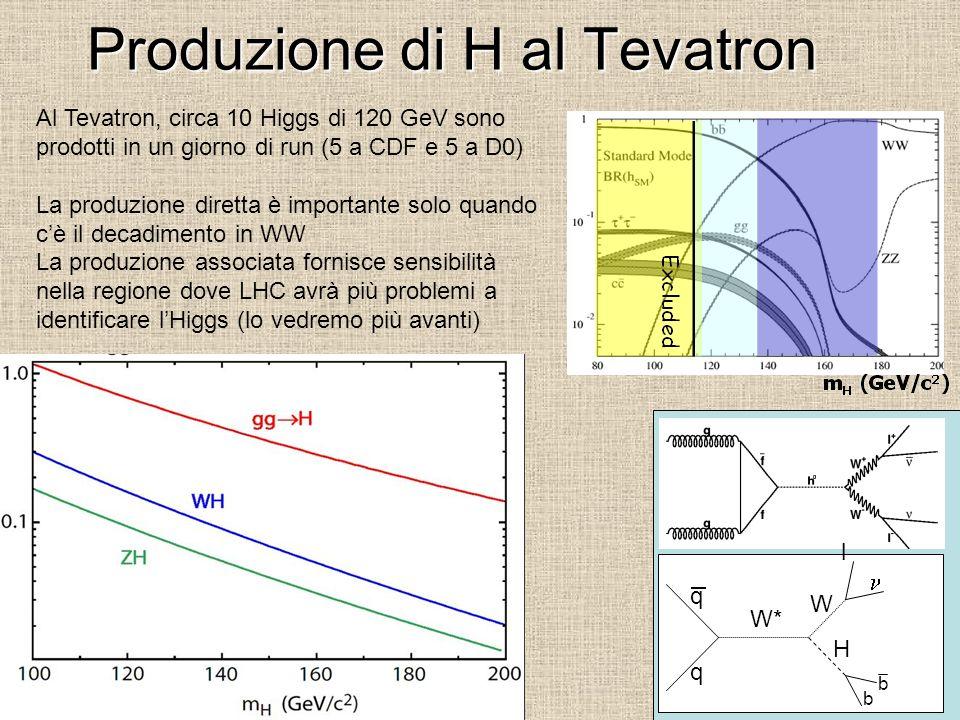 Produzione di H al Tevatron