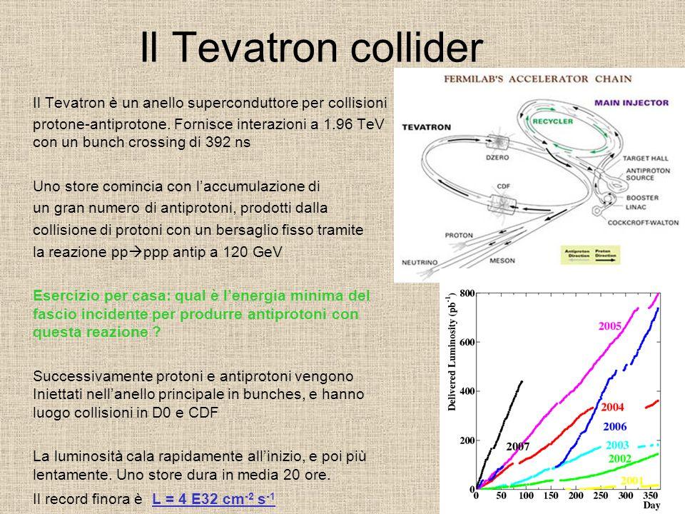 Il Tevatron collider