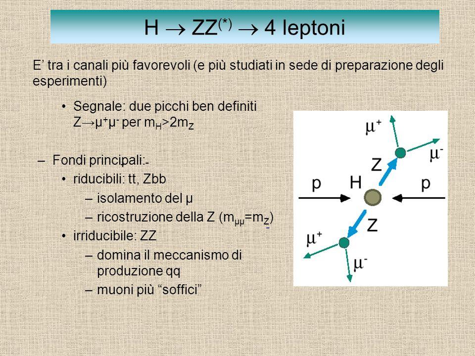 H  ZZ(*)  4 leptoni E' tra i canali più favorevoli (e più studiati in sede di preparazione degli esperimenti)
