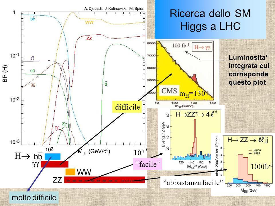 Ricerca dello SM Higgs a LHC