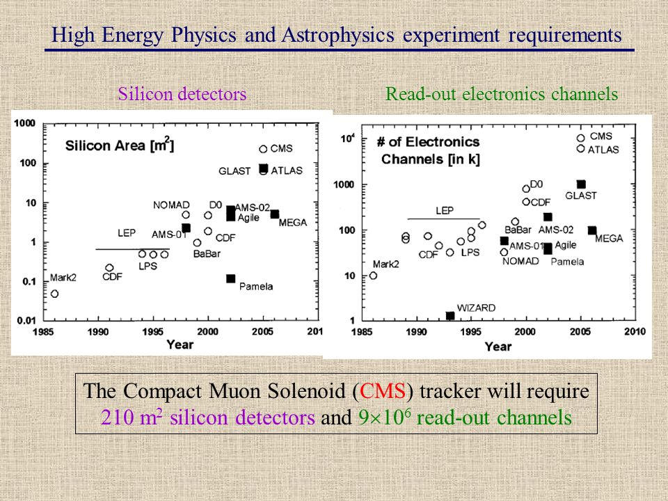 High Energy Physics and Astrophysics experiment requirements