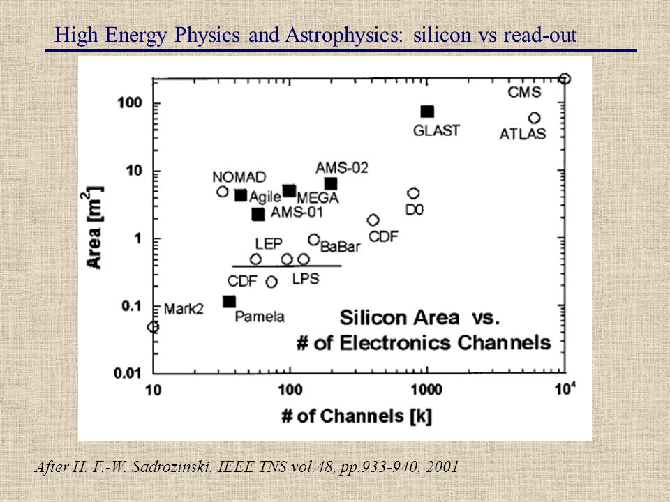 High Energy Physics and Astrophysics: silicon vs read-out