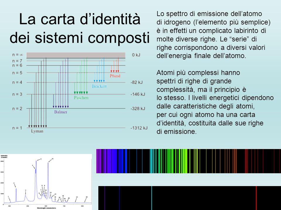 La carta d'identità dei sistemi composti