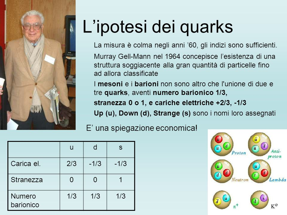 L'ipotesi dei quarksLa misura è colma negli anni '60, gli indizi sono sufficienti.