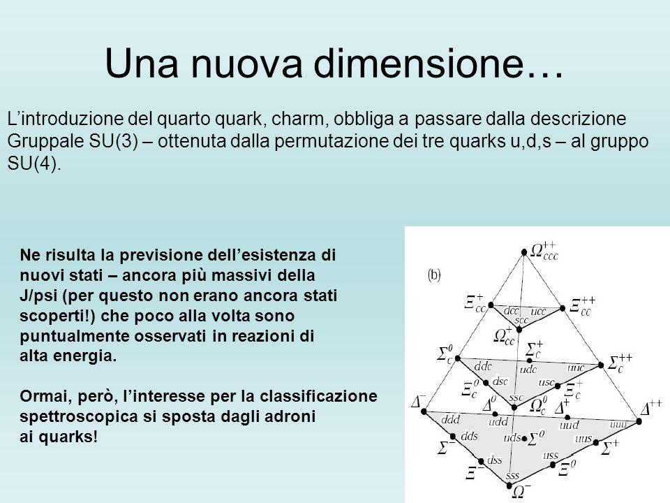 Una nuova dimensione…L'introduzione del quarto quark, charm, obbliga a passare dalla descrizione.