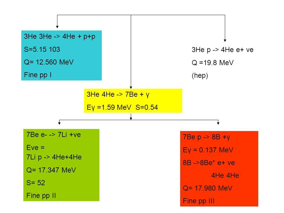 3He 3He -> 4He + p+p S=5.15 103. Q= 12.560 MeV. Fine pp I. 3He p -> 4He e+ ve. Q =19.8 MeV. (hep)