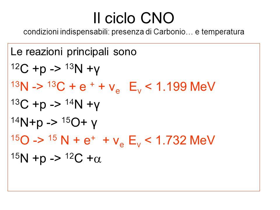 Il ciclo CNO condizioni indispensabili: presenza di Carbonio… e temperatura