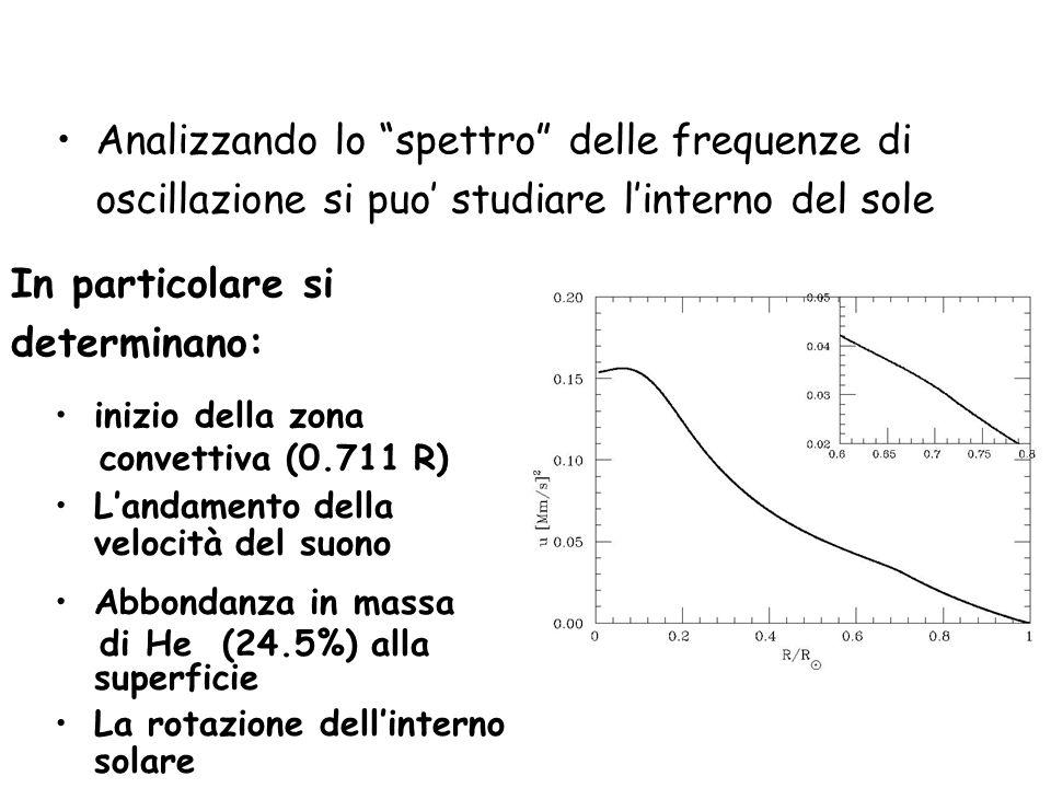 Analizzando lo spettro delle frequenze di oscillazione si puo' studiare l'interno del sole