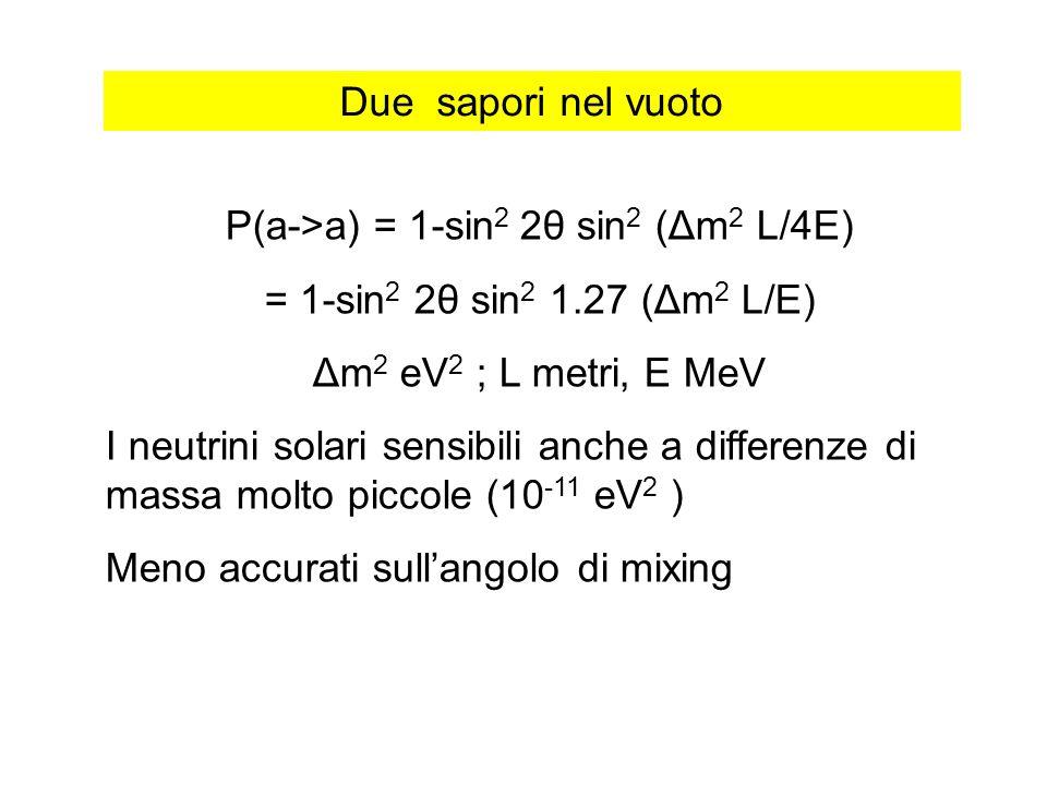 P(a->a) = 1-sin2 2θ sin2 (Δm2 L/4E)