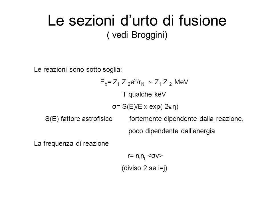 Le sezioni d'urto di fusione ( vedi Broggini)