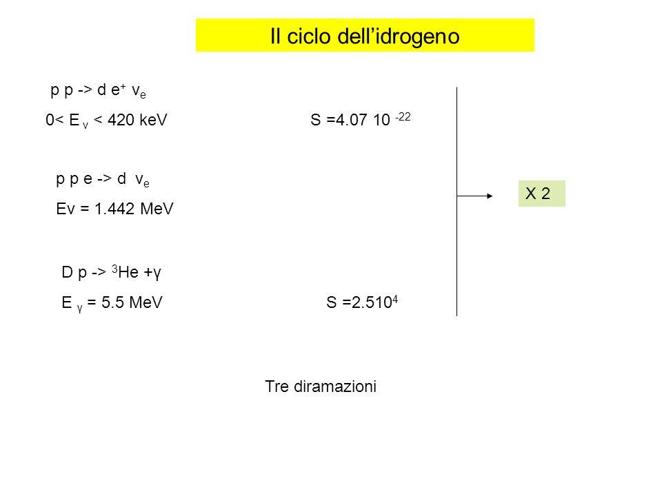 Il ciclo dell'idrogeno