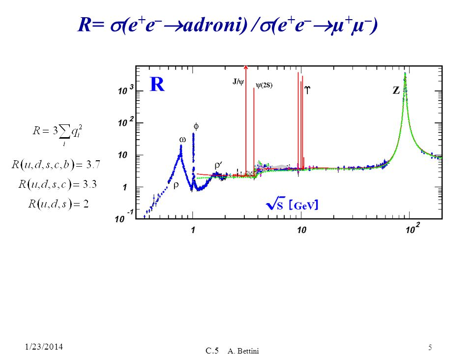 R= s(e+e–adroni) /s(e+e–µ+µ–)