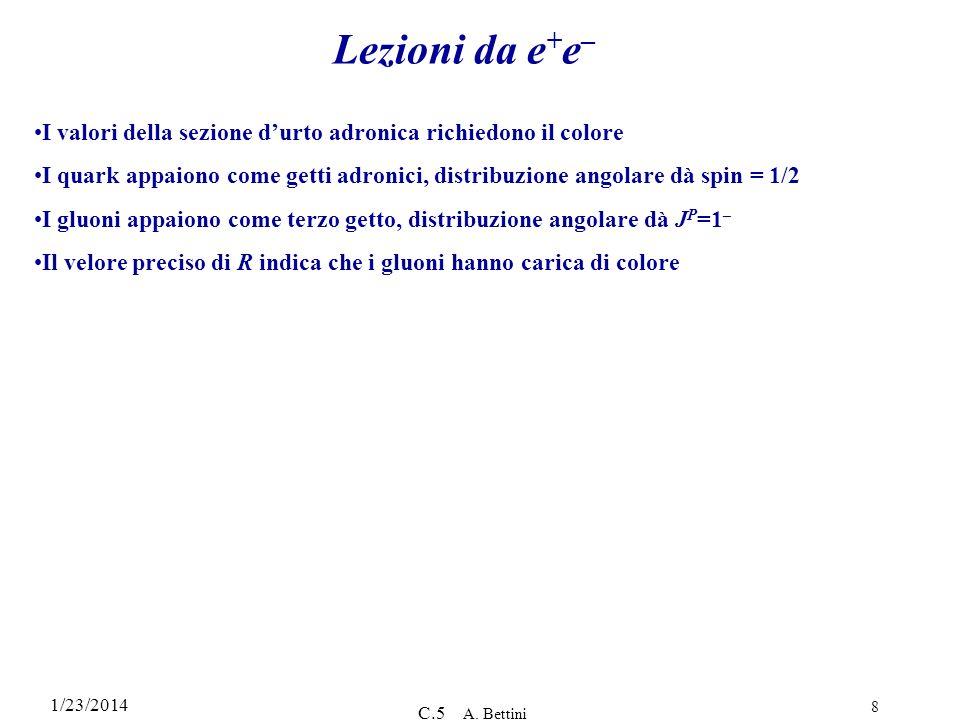 Lezioni da e+e– I valori della sezione d'urto adronica richiedono il colore.