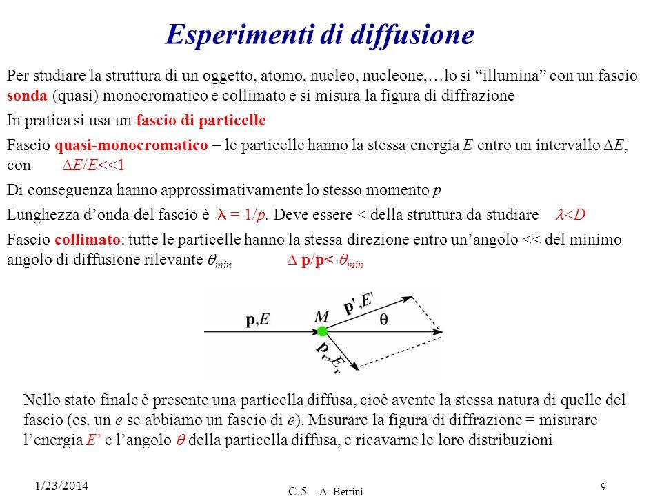 Esperimenti di diffusione