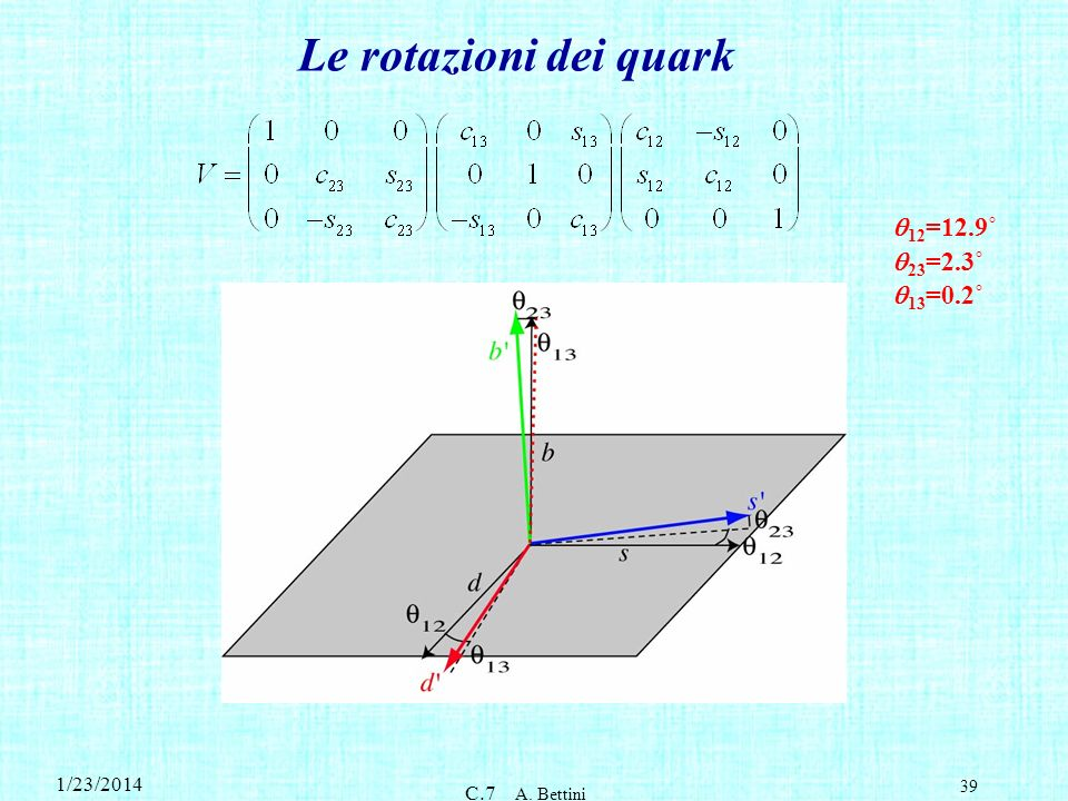 Le rotazioni dei quark q12=12.9˚ q23=2.3˚ q13=0.2˚ 3/27/2017