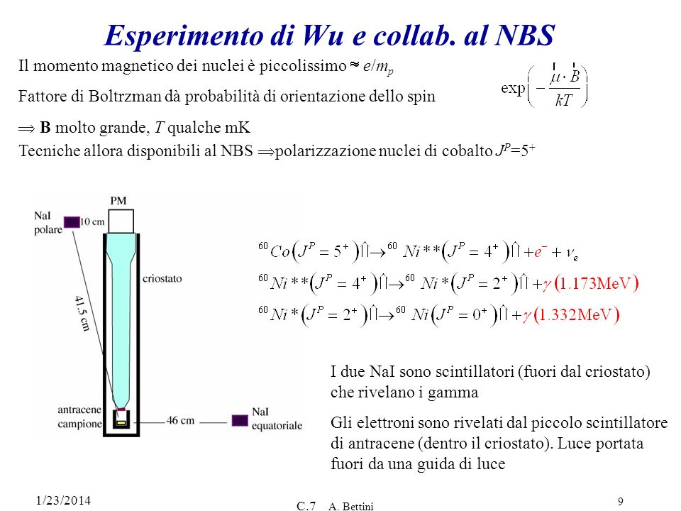 Esperimento di Wu e collab. al NBS