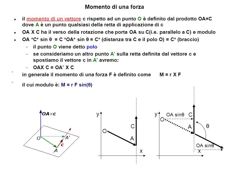 Momento di una forza θ O C A x y O C A x y
