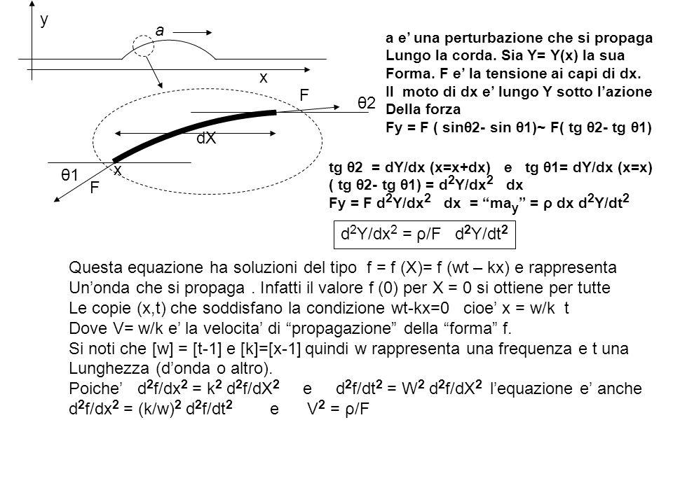 Le copie (x,t) che soddisfano la condizione wt-kx=0 cioe' x = w/k t