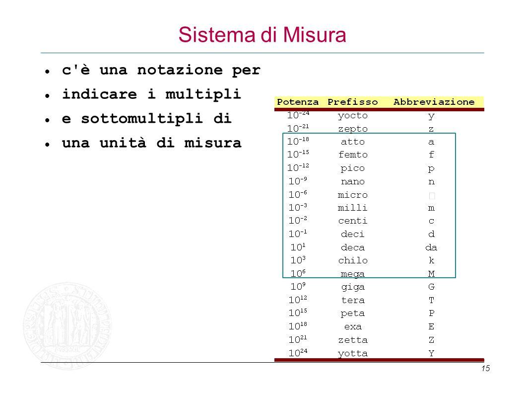Sistema di Misura c è una notazione per indicare i multipli