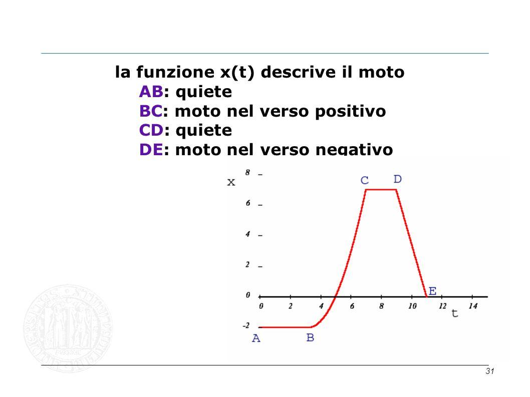 la funzione x(t) descrive il moto