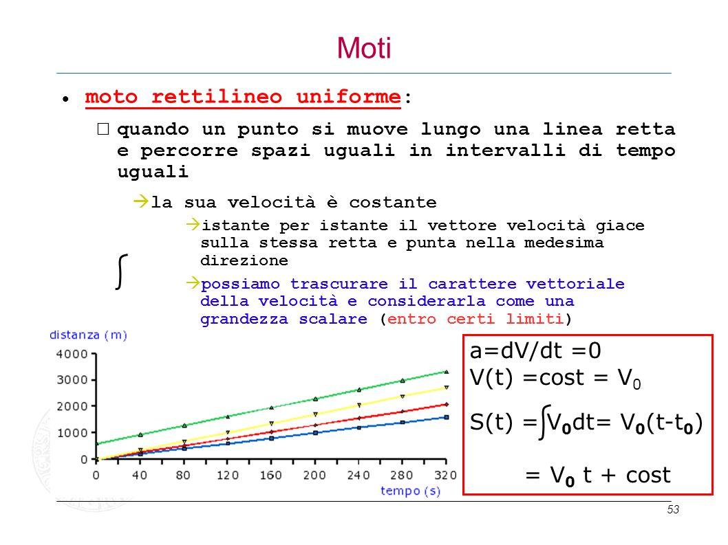 Moti moto rettilineo uniforme: a=dV/dt =0 V(t) =cost = V0