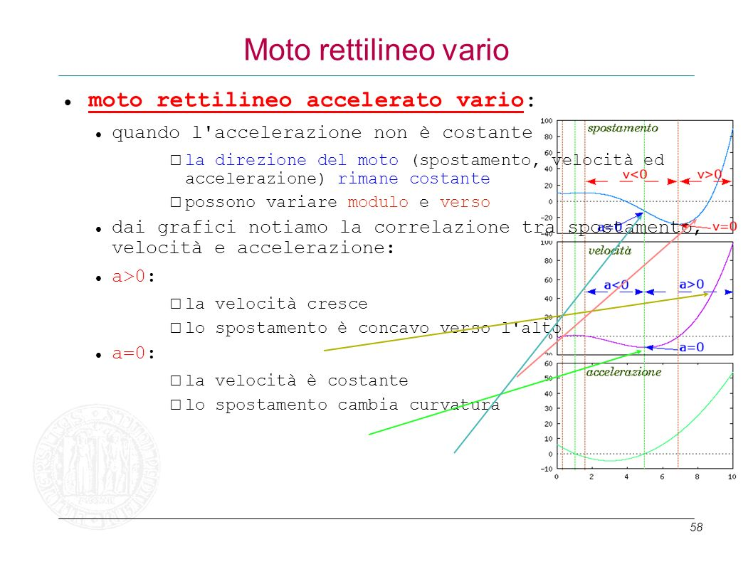 Moto rettilineo vario moto rettilineo accelerato vario: