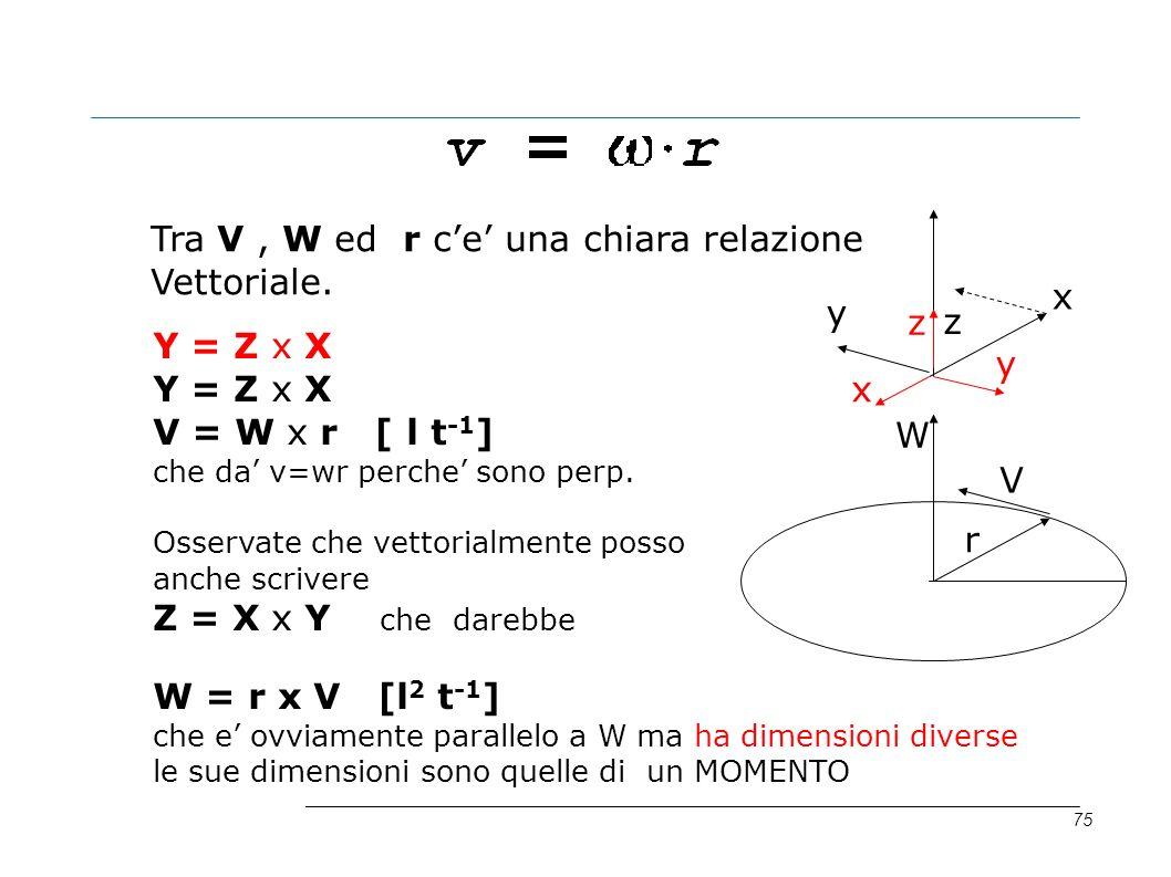 Tra V , W ed r c'e' una chiara relazione Vettoriale. x y z z Y = Z x X