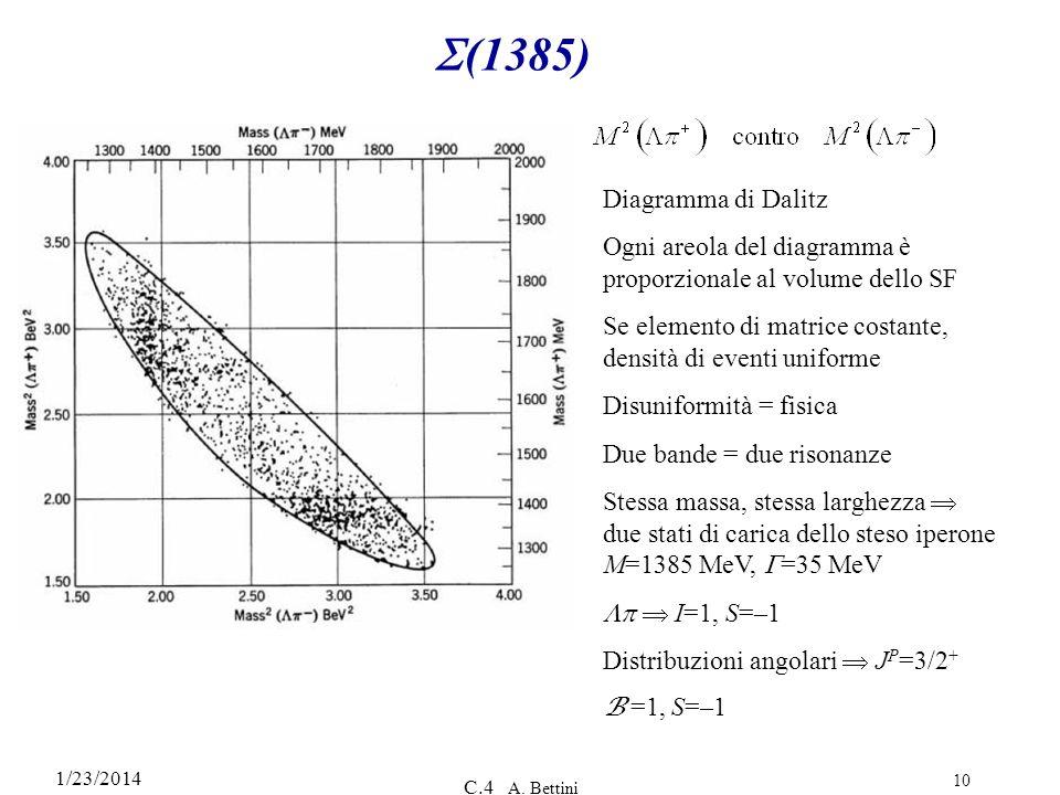 S(1385) Diagramma di Dalitz