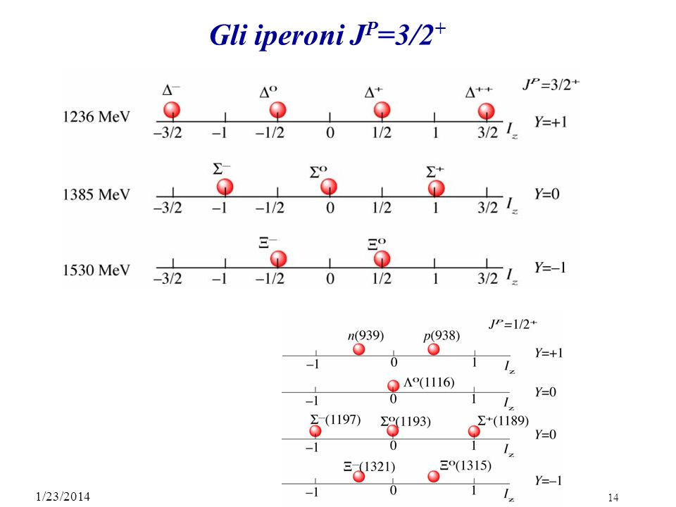 Gli iperoni JP=3/2+ 3/27/2017 C.4 A. Bettini