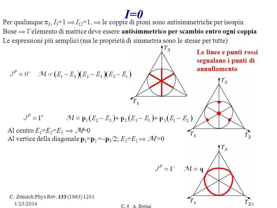 I=0 Per qualunque π3, I3=1  I12=1,  le coppie di pioni sono antisimmetriche per isospin.