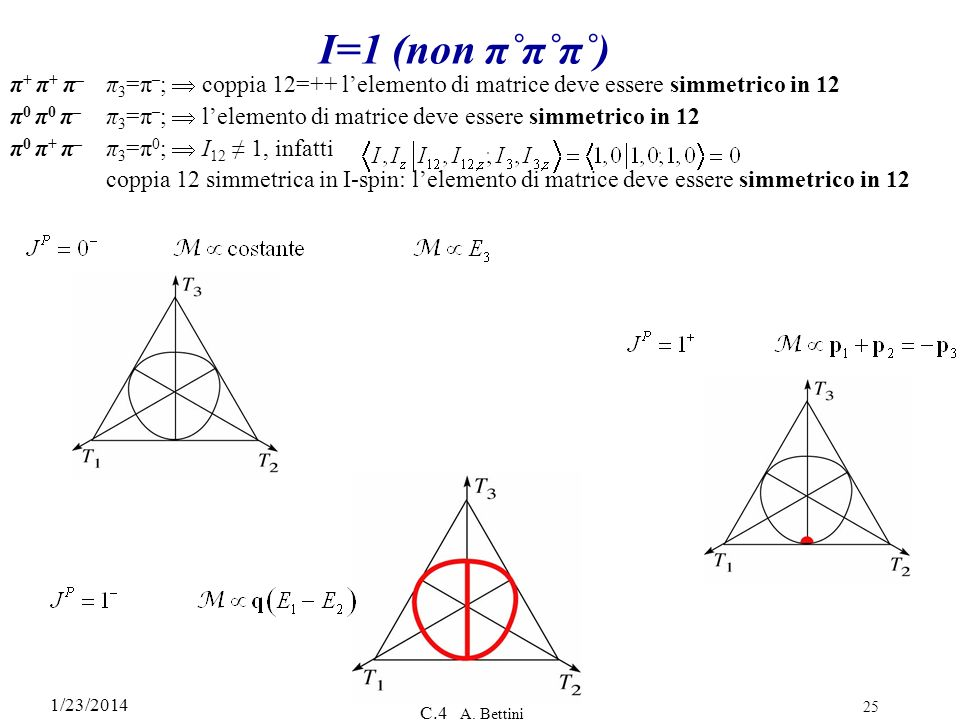 I=1 (non π˚π˚π˚) π+ π+ π– π3=π–;  coppia 12=++ l'elemento di matrice deve essere simmetrico in 12.