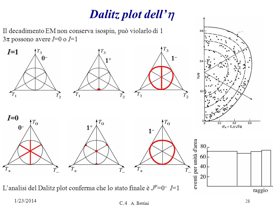 Dalitz plot dell'h I=1 I=0