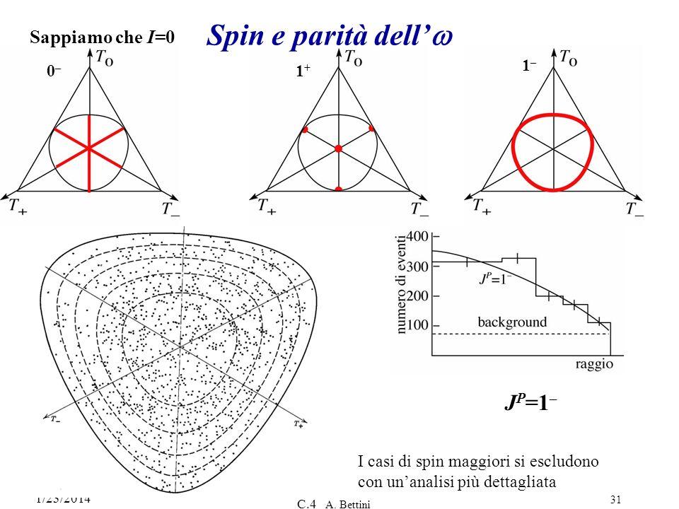 Spin e parità dell'w JP=1– Sappiamo che I=0 0– 1+ 1–