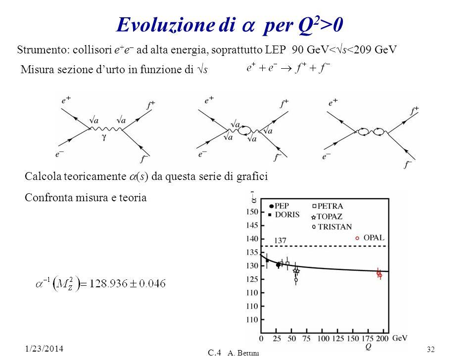 Evoluzione di a per Q2>0