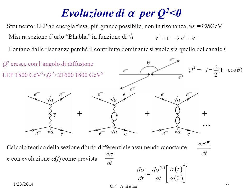 Evoluzione di a per Q2<0