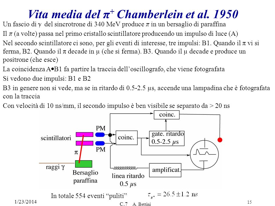 Vita media del π+ Chamberlein et al. 1950